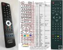 Technika 19-241, 22-241, 32-244 Replacement remote control
