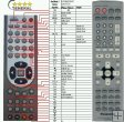 Panasonic EUR7722KE0 - Replacement remote control