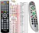STRONG Digital - replacement remote control