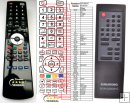 Grundig M19C - replacement remote control