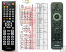Philips 996510013745 - replacement remote control