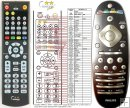 Philips 996510037803, 996510043165, SCB719, CRP653/01 - replacement remote control
