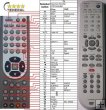 Daewoo, Magnum, Bush 97P1RA3AB2 - Replacement remote control