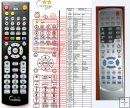 Scott Home-Theater 851 - replacement remote control