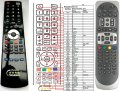 AB IPBOX 900HD and 910HD (code OK+5) replacement remote contro