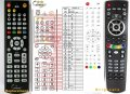 AB IPBOX 55, 99, 9900 - replacement remote control