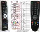 Grundig RC23 - replacement remote control