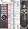 AB IPBOX 91HD (code OK+7) - Replacement remote control