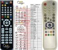 AB IP BOX DSR300, 310, 320, 322, 350 replacement remote control