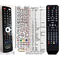 TECHNIKA K77, K78 - remote control, replacement