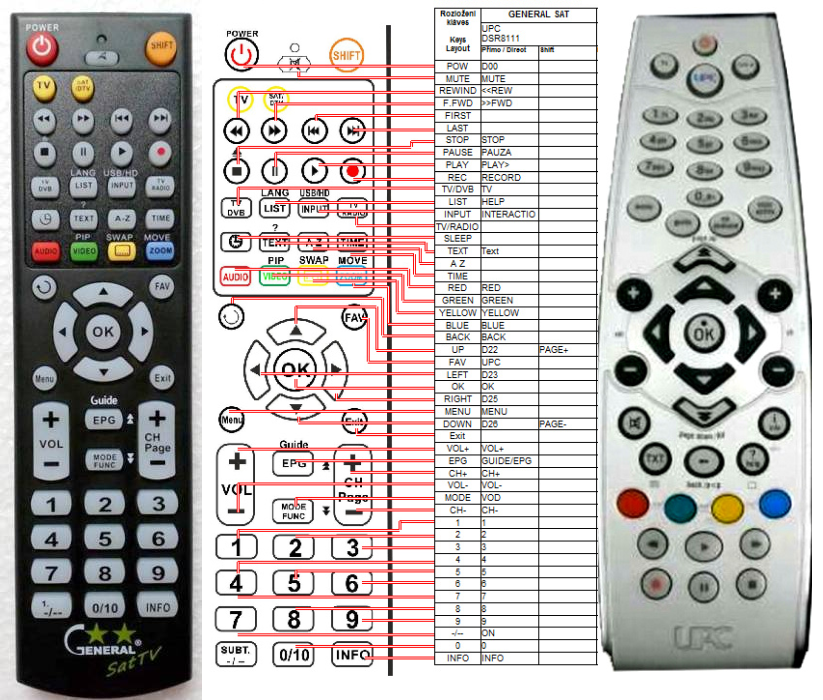UPC Philips DSR8111 - replacement remote control